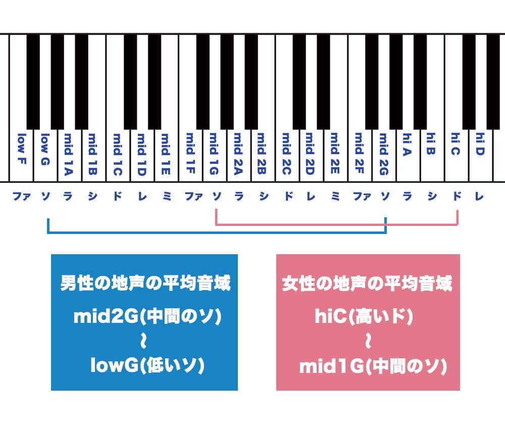 日本人の平均音域を表した表