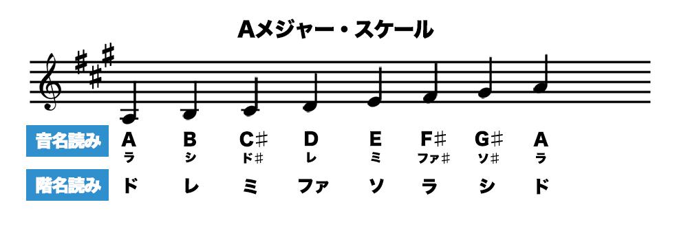 キーがAの曲の階名読みと音名読み