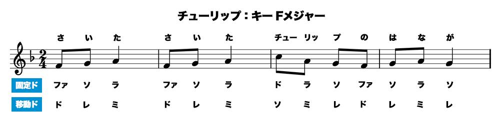 キーがFメジャーのチューリップの譜面